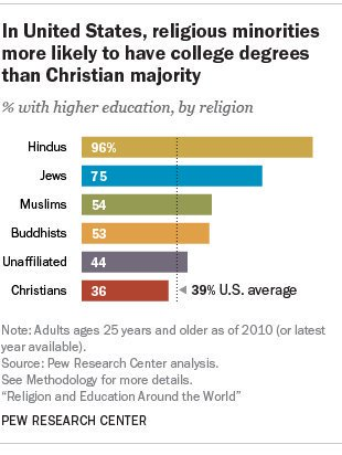 Adults with college degrees in America Hindus 96% Jews 75% Muslims 54% Buddhists 53% No religion 44% Christians 36https://t.co/zYjtJtoxMb%