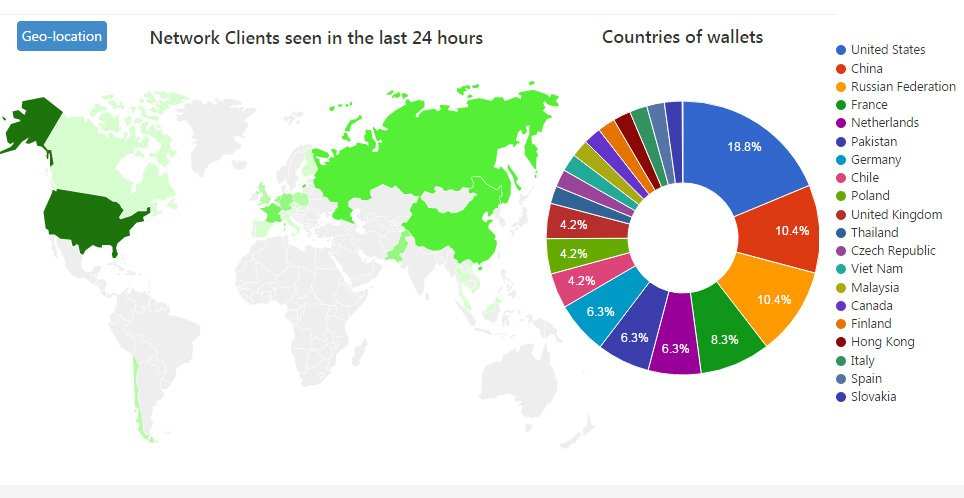 Neuro (NRO) clients seen in 24h #Neuro #NRO #geolocation #cryptocurrency #USA #China #Russia #France #Netherlands #Pakistan #Germany #Chile<br>http://pic.twitter.com/dfvZJ4kx3u