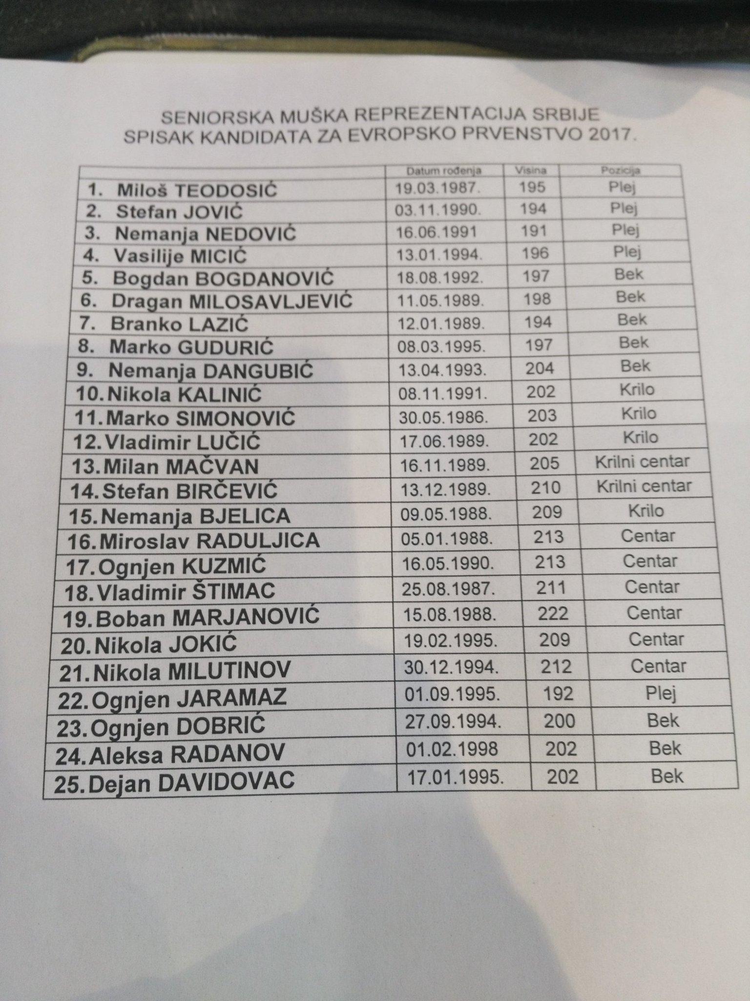 Reprezentacija Srbije - Page 28 DCq2DXYW0AIKT9h