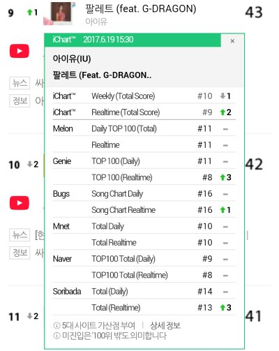 [CHARTS] 170619 15:30KST iChart 9-22 #팔레트 #Palette (feat. #GDRAGON) &amp; #밤편지 #Through_the_Night <br>http://pic.twitter.com/TIldxBxt21