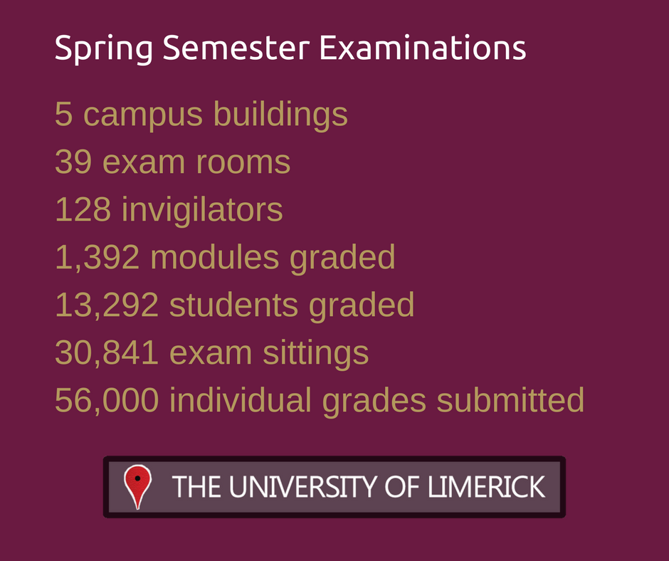 Here are some interesting numbers from last semester&#39;s exams. We wish all students receiving results today the best of luck. #StudyAtUL <br>http://pic.twitter.com/tkJ70ffqqB