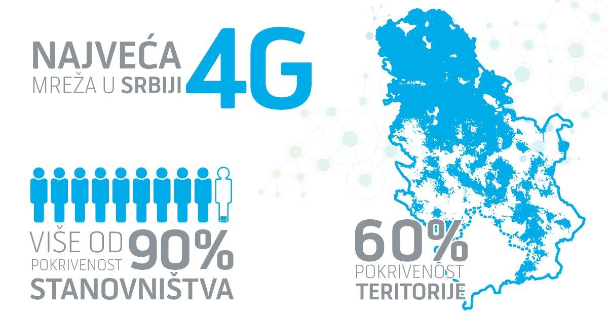 Twitter पर Telenor Ponosni Smo Na Najvecu Internet Mobilnu