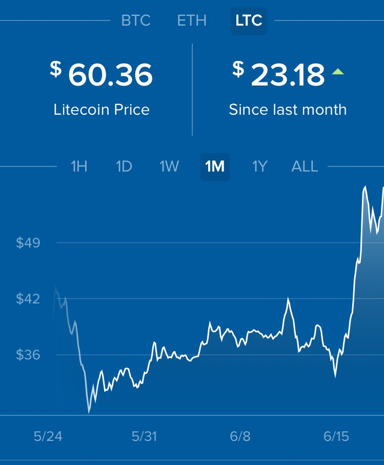 I took my #btc profits in them into #ltc last month. Apparently this was the right move. #cryptocurrency
