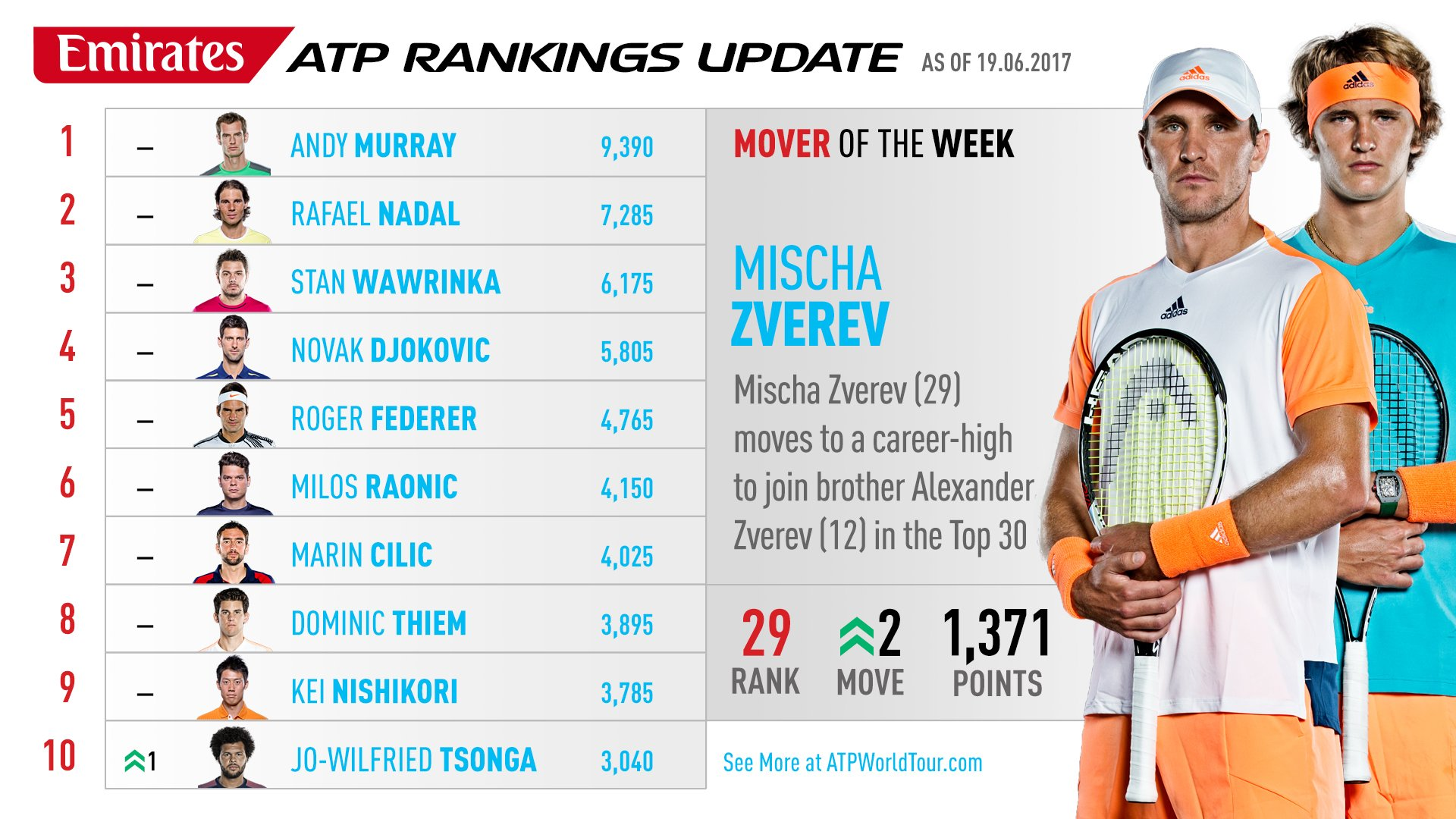 Mischa makes it two Zverevs in the Top 30 of the @emirates #ATP Rankings. Read More: https://t.co/ShhVoIiBcg https://t.co/pv9cJaPjvc