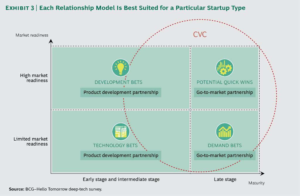 What Deep-Tech #Startups Want from Corporate Partners v/ @BCG #CVC #VC #fintech #defstar5 #makeyourownlane #Mpgvip  http:// on.bcg.com/2rJFTwj  &nbsp;  <br>http://pic.twitter.com/YkEP4CSeco