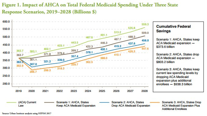 Report: #AHCA could cut federal #Medicaid spending by more than $900 billion over a decade https://t.co/XXPmhk8Gfj https://t.co/R98qmbpRCv
