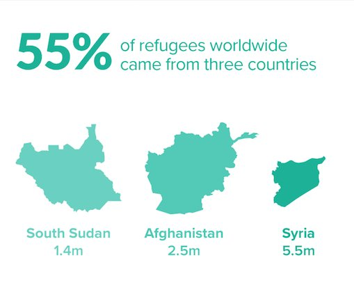 Today there are 22.5 million refugees. Syria remains the world's largest producer of refugees (5.5m) followed by Afghanistan and South Sudan