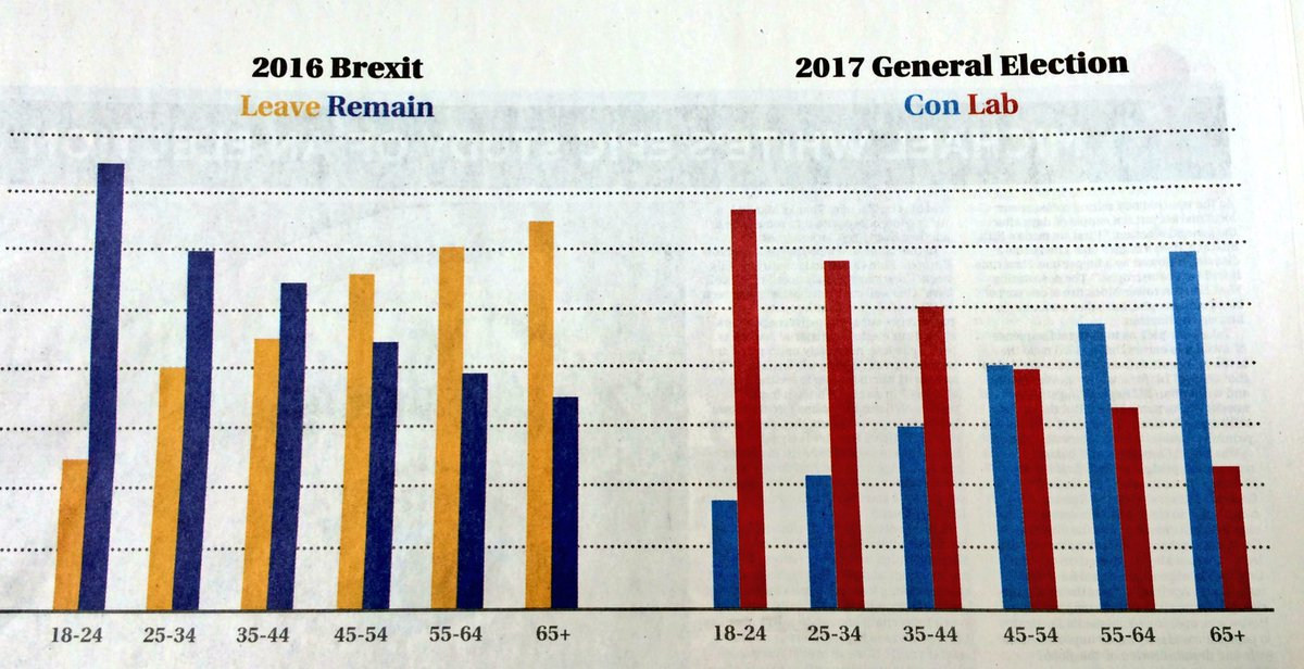 This in The New European shows the extent to which Corbyn is about to disappoint young voters on Brexit
