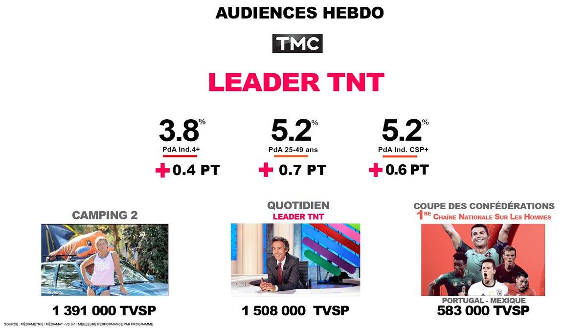 #Audiences   @TMCtv LEADER TNT <br>http://pic.twitter.com/iiq8p44KkN