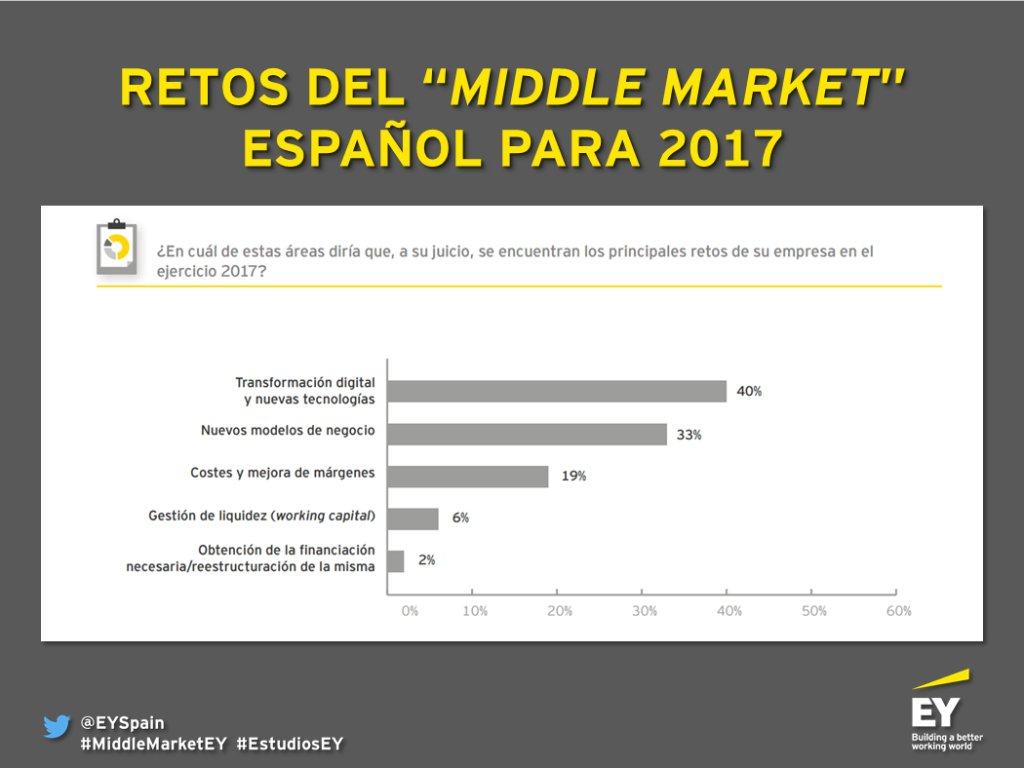 "EY Spain on Twitter: ""La #transformacióndigital, reto para las empresas del ""middle market"" español en 2017 https://t.co/470xSzGOzT #MiddleMarketEY ..."