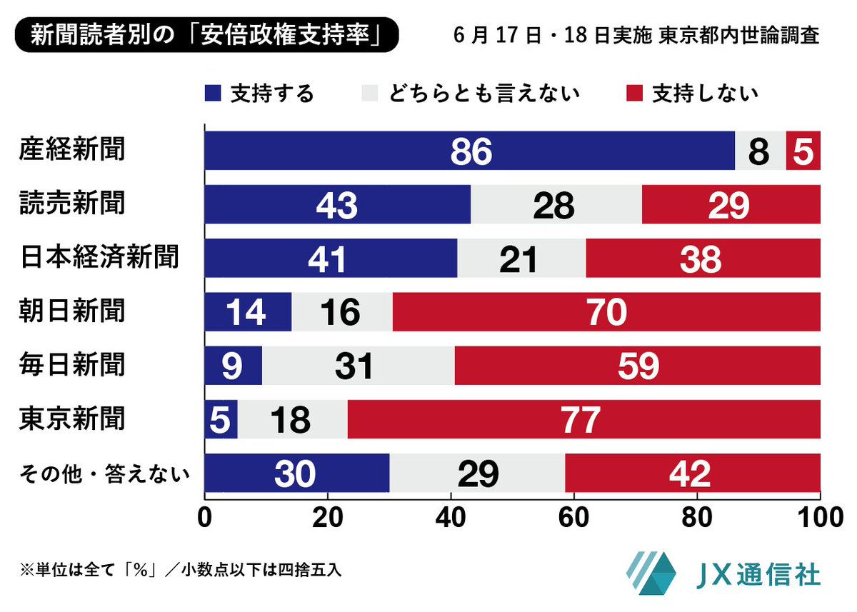 番外編書きました。>東京新聞読者の安倍政権支持率は「5%」、対する産経新聞読者では「86%」― 都内世論調査番外編(米重克洋) - Y!ニュース  https://t.co/rLm0GOQfOX https://t.co/n0P2pHOqeg