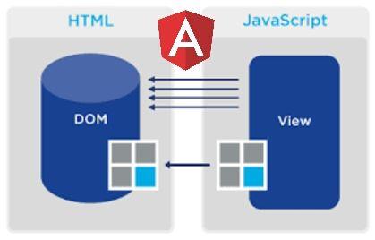 The mechanics of DOM updates in Angular – Hacker Noon