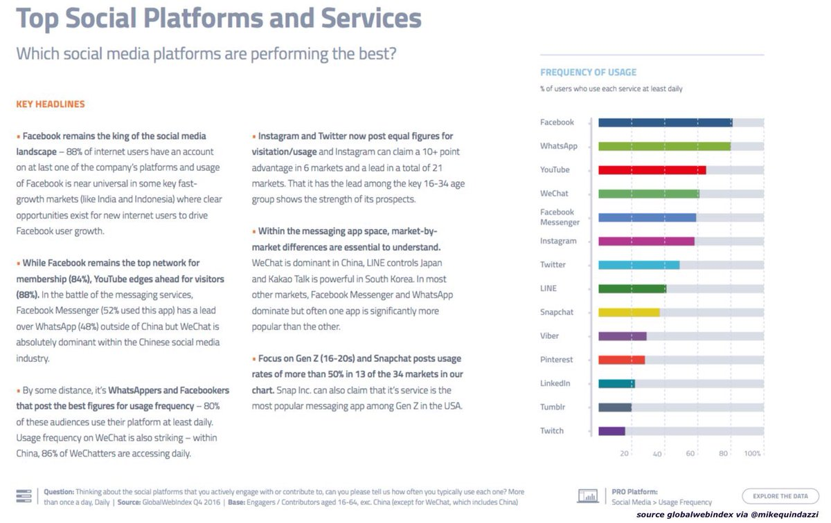 94% of internet users have at least one #socialmedia account #mobile #digital @MikeQuindazzi #socialmediamarketing #SMM #digitalmarketing<br>http://pic.twitter.com/ztQmLEjuD1