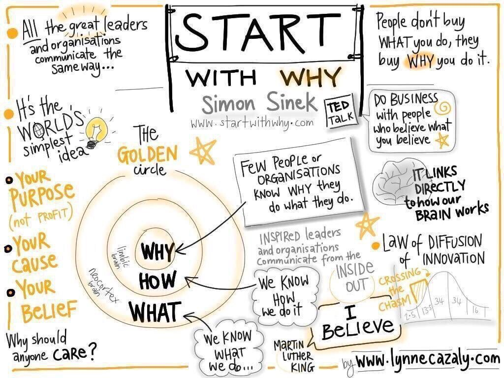START WITH WHY! Tell people Why U do WHAT U DO @simonsinek #Communication #Leaders #makeyourownlane #defstar5 #Mpgvip #TuesdayTip #Marketing<br>http://pic.twitter.com/5gVuJOi1I9