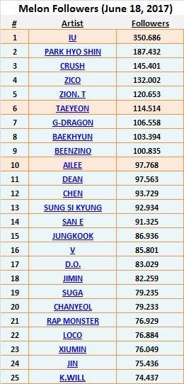 BaekHyun ocupa el puesto 8° en Melon con 103,394 seguidores!!!!!!  #DafBama2017_EXO