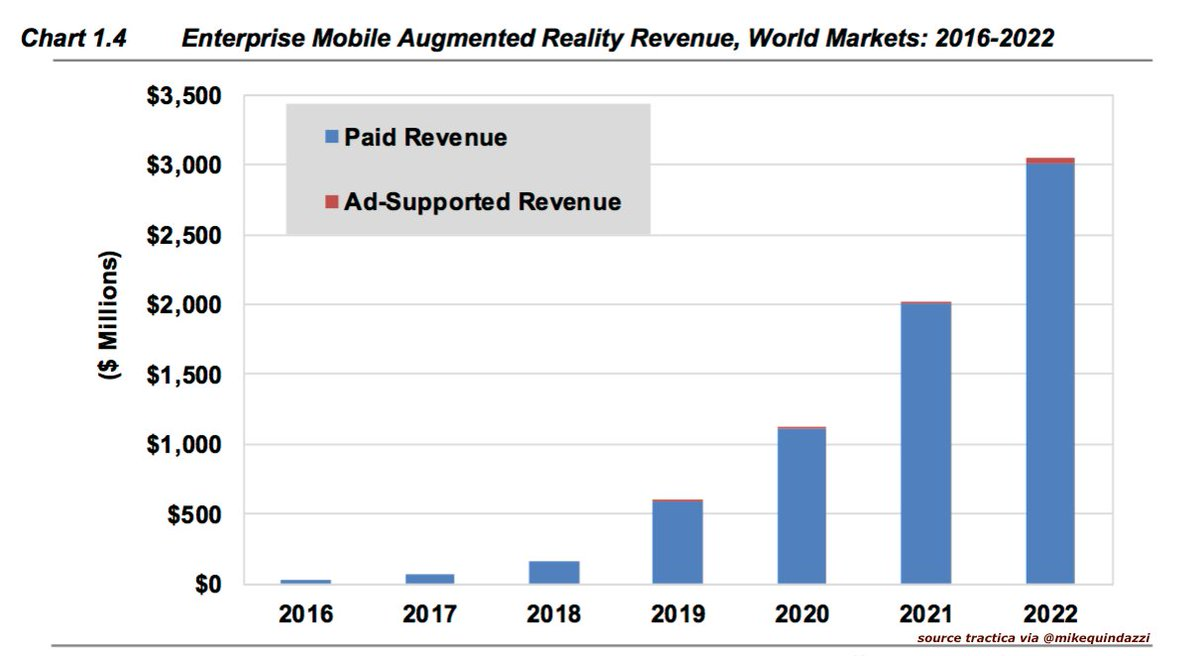 By 2022 the enterprise #mobile #AugmentedReality market to reach $3 billion, up from $24 million. #ar #ai #smartphones @tractica<br>http://pic.twitter.com/H0AoJTdybt