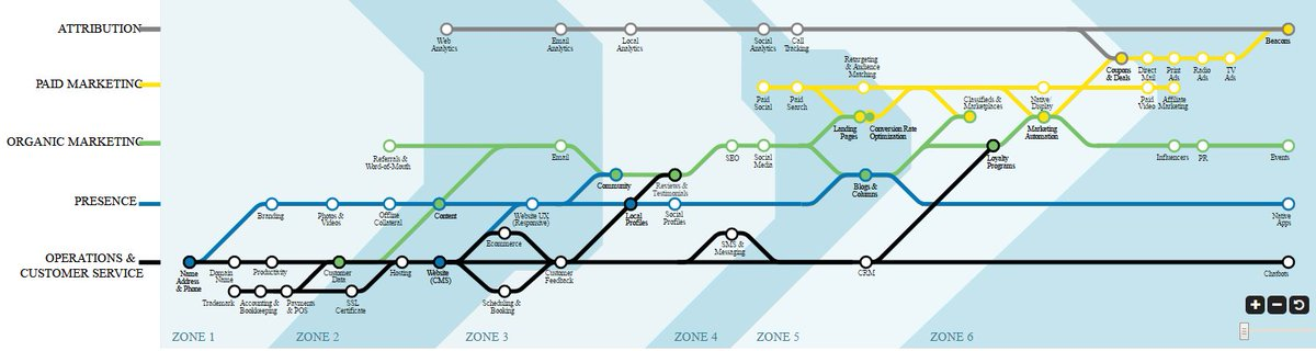 New Planning Guide by @davidmihm #LocalMarketing Stack: A Roadmap for #SMB #Marketing Decisions  http:// ow.ly/OKEL30cIgCl  &nbsp;  <br>http://pic.twitter.com/dbAyBcJYMt