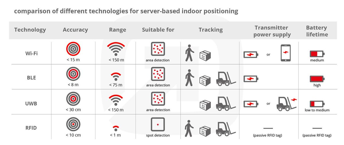 Not sure which #indoorpositioning technology you should use? This #infographic might help you narrow down options! #BLE #WiFi #UWB #RFID<br>http://pic.twitter.com/4aO4eU1Y9J