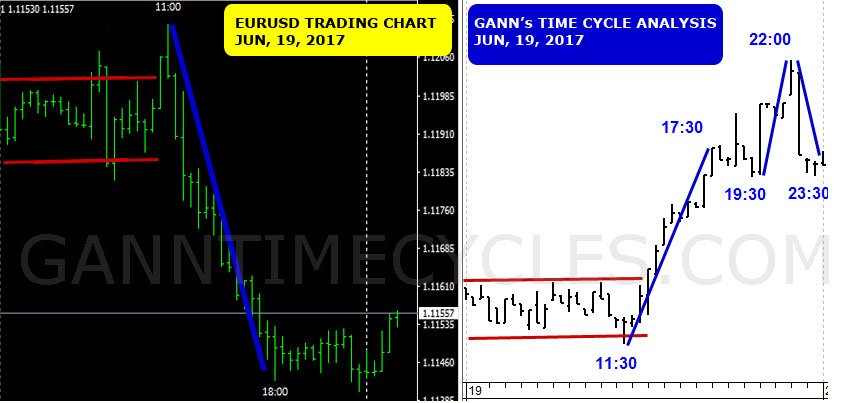 Gann Time Cycles (@ganntimecycles) | Twitter