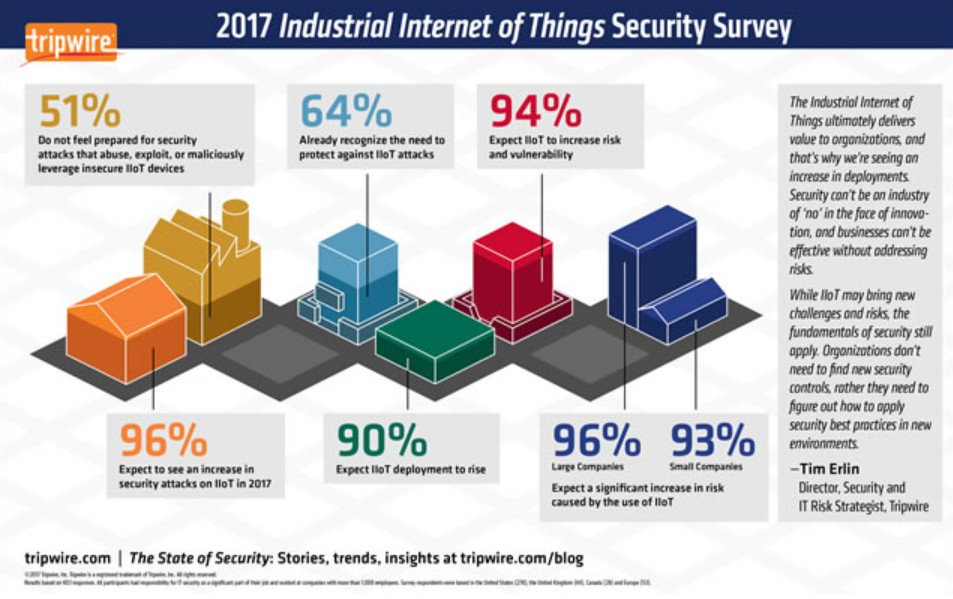 #IIoT #cybersecurity risks, solutions &amp; evolutions #IoT #4IR #fintech #defstar5 #makeyourownlane #Mpgvip  https://www. i-scoop.eu/internet-of-th ings-guide/industrial-internet-things-iiot-saving-costs-innovation/cybersecurity-industrial-internet-things/ &nbsp; …  @iscoopbiz<br>http://pic.twitter.com/QFpGDUecqp