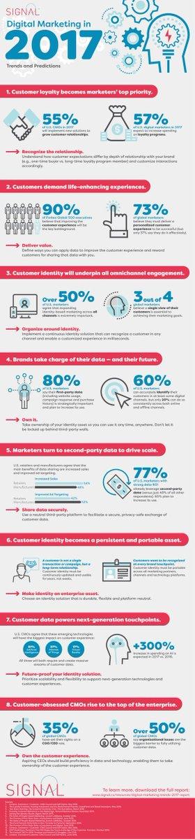 #DigitalMarketing #trends and #predictions in 2017 #SEO #Marketing #InboundMarketing #business #SMM #socialmediamarketing #customers @Signal<br>http://pic.twitter.com/UYgsJvk2Dj