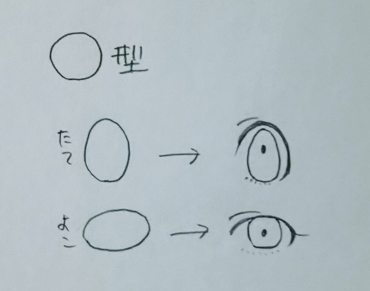 私がよくやる目の書き方だよ。 目を変えると雰囲気が変わるし、同じような見た目のキャラでも顔が違って見えるから描き分けとか楽しくなります(描き分け出来るとはいってない) https://t.co/rW9ilWlMbk