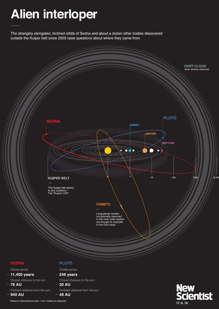 How the sun abducted dwarf planets from an alien solar system – explained on this free downloadable poster https://t.co/OppO58Ic10