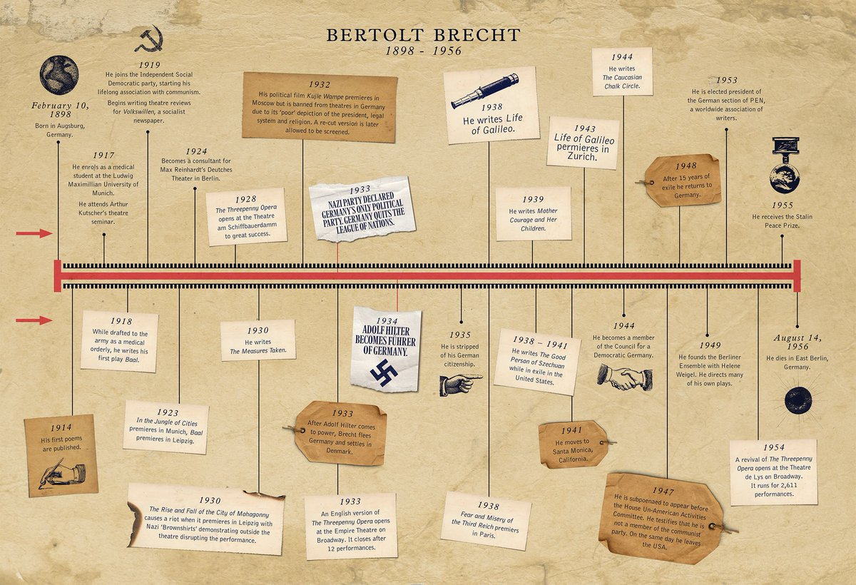 Final week of #LifeofGalileo starts right here. A perfect time to learn more about the wonder that is Bertolt Brecht  <br>http://pic.twitter.com/NMI644U4QH