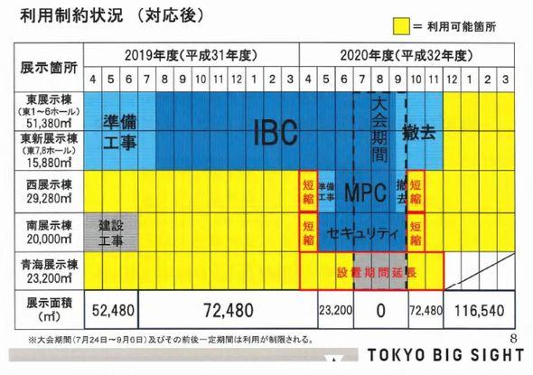 五輪で東京ビッグサイトが利用できない問題、展示会関係者がデモ実施 - ねとらぼ nlab.itmed…