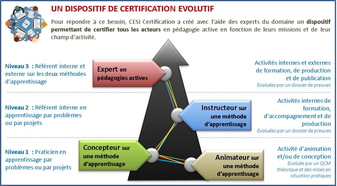 """1ère commission niveau """"Instructeur"""" en """"apprentissage par projets"""" : 3 certifiés de @CESIsudouest @CesiNancy @CesiStrasbourg @GroupeCESI"""