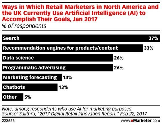 Voice-assisted commerce is likely to be the next frontier for #retailers: https://t.co/iMLm3JqqxI https://t.co/2x8ajjxUT5