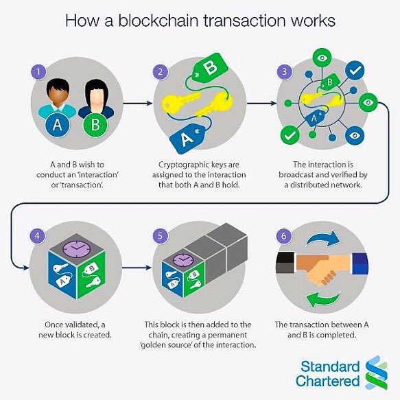 How a Blockchain Transaction Works #Infographic [via @GrowUrStartup] #Blockchain #Crypto #Fintech #Insurtech #IoT<br>http://pic.twitter.com/wXm2LEw6C1
