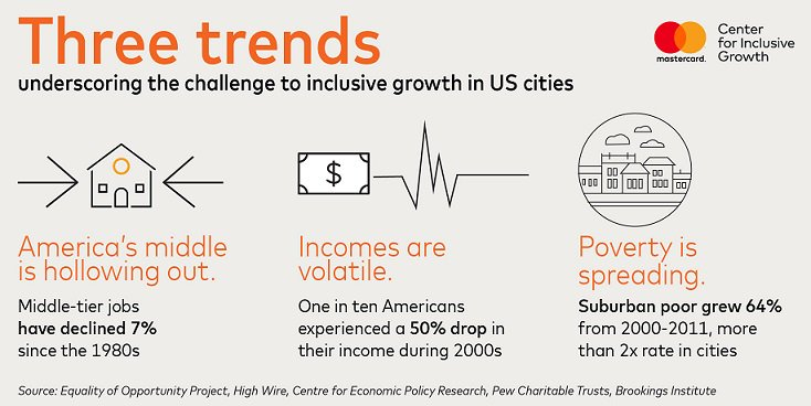 Excited to announce the findings of our multi-city #InclusiveGrowth initiative &amp; 3 new US-based grants. Learn more:  http:// mstr.cd/2toG0em  &nbsp;  <br>http://pic.twitter.com/0t3WVV2cjd