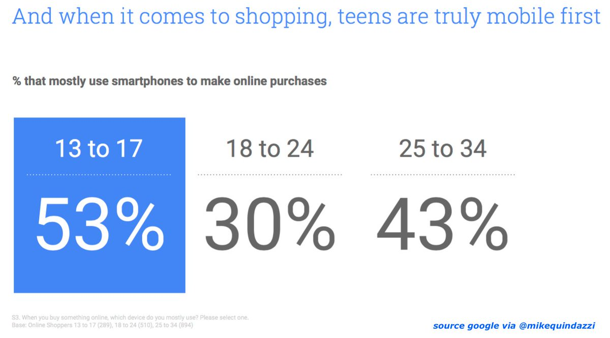 #GenZ are #MobileFirst! 53% mostly use #smartphones when #onlineshopping. {#cmo #cdo #ecommerce #mobile #retail}  http:// bit.ly/2rLgCCq  &nbsp;  <br>http://pic.twitter.com/n3D52qIHI4