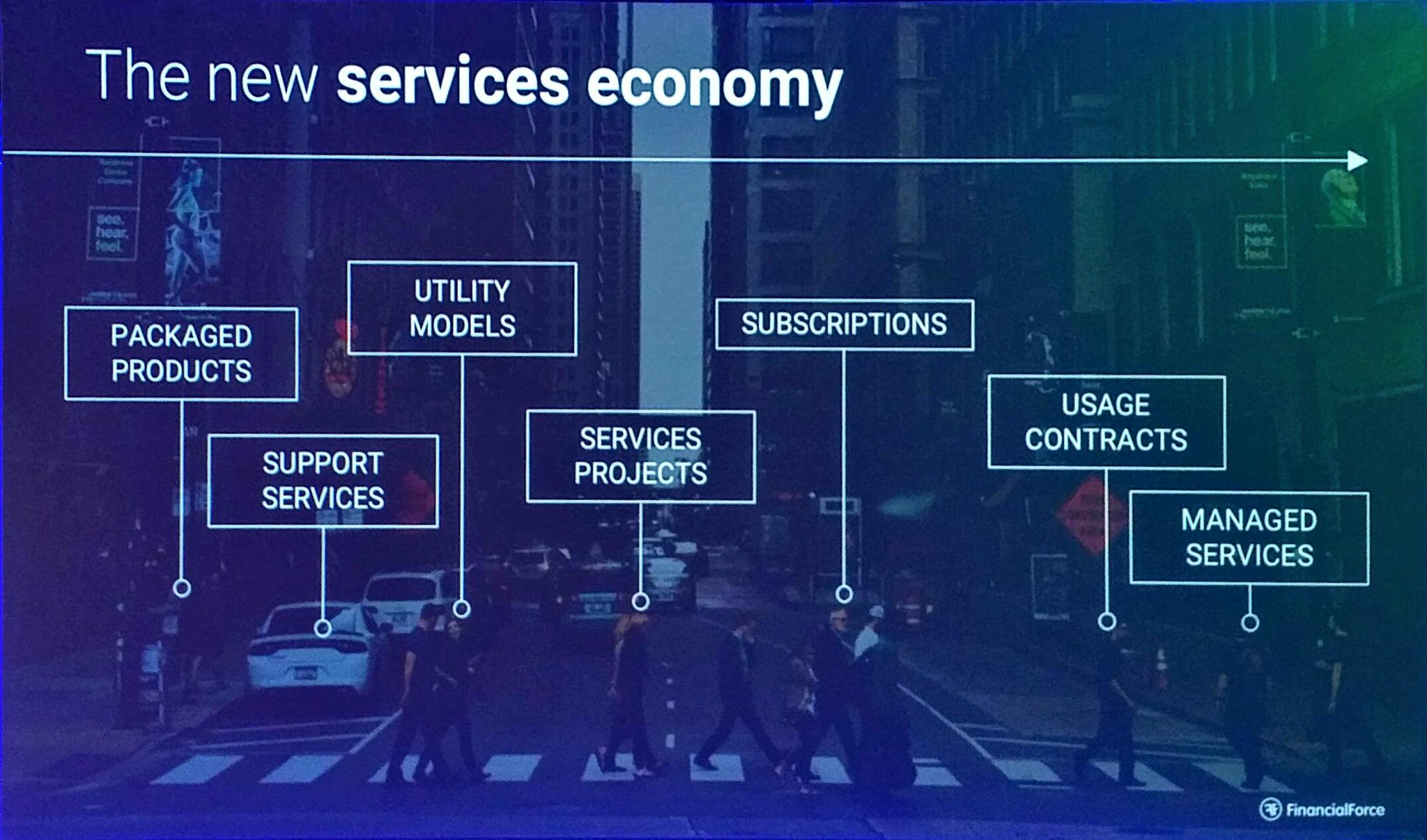 Nielsen makes the point of how the servies economy is taking over. #FFComm17 https://t.co/QJiF0U0OzH