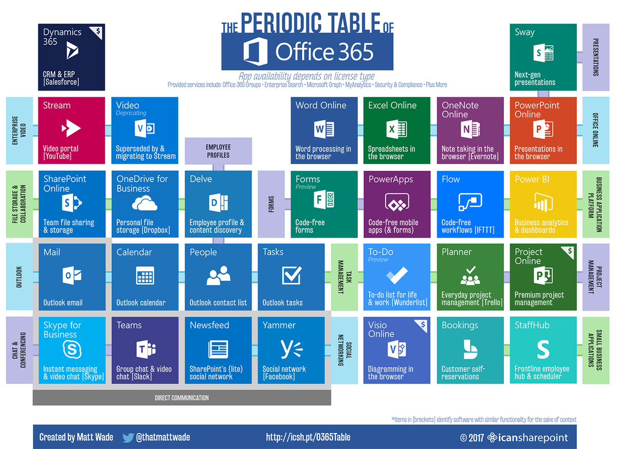 See the new and improved #Office365 Periodic Table, now with forms! https://t.co/WVGuWGYtkv https://t.co/JWYKjmwBNj