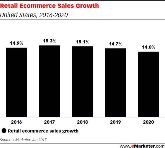 (STAT) #ecommerce sales in the US will total $450.81 billion in 2017, @eMarketer estimates: https://t.co/g2uW1vfRqa https://t.co/IXVF3UtpCg