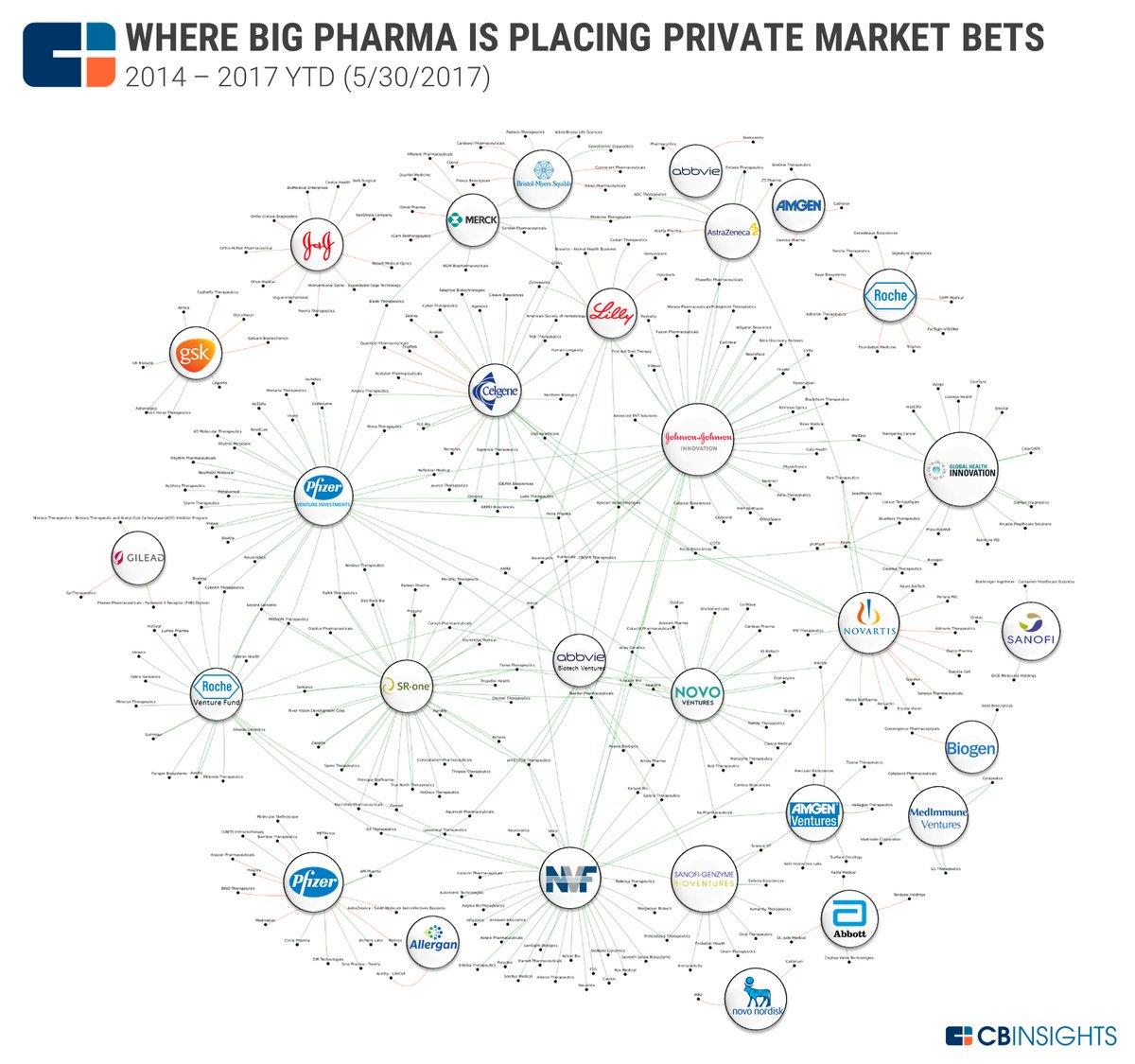 #BigPharma&#39;s #Investments Across #Genomics #Biotech &amp; #DigitalHealth - #fintech #genetics #crispr #pharma #biotechnology @BourseetTrading<br>http://pic.twitter.com/oYJ2ymzXrO