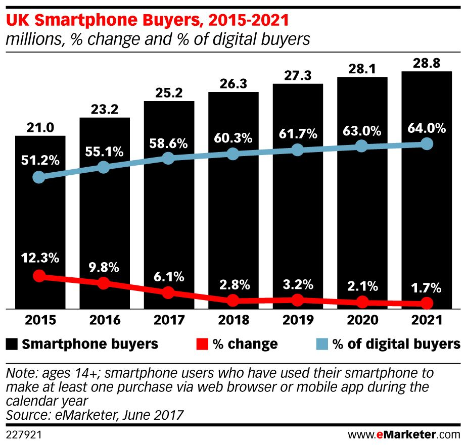 Using #smartphones to buy goods and services is becoming commonplace in the #UK: https://t.co/1Lmuspy3i0 https://t.co/oq9lQnRaep