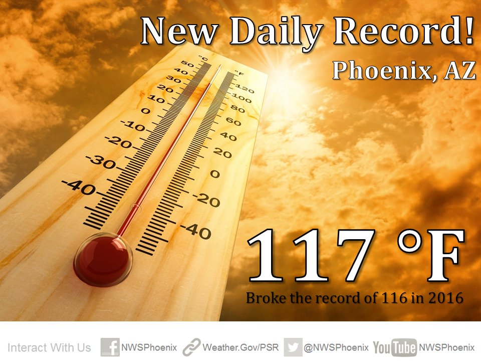 A new record high! Yes, Phoenix just set a new record of 117 by 1:27 pm. And we're still climbing. #azwx
