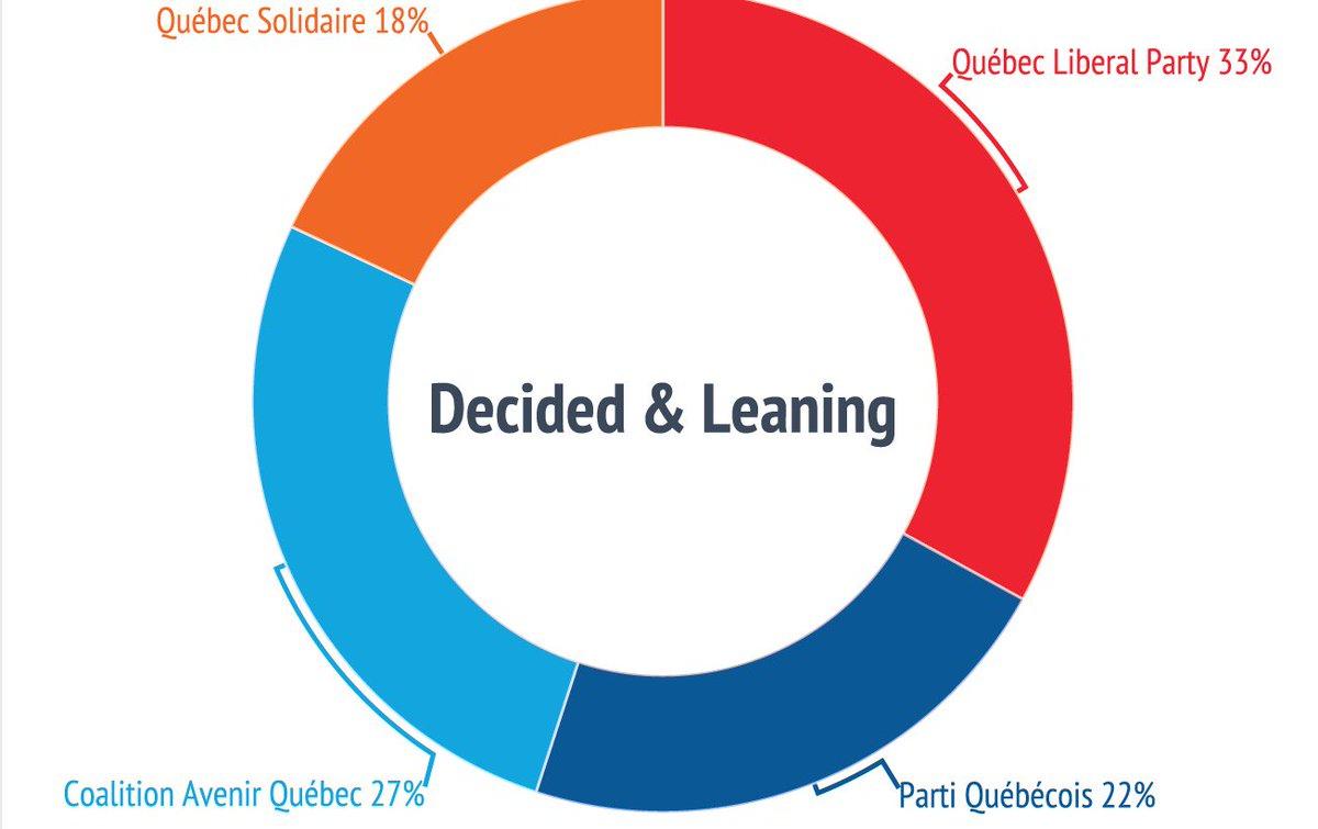 #qcpoli poll MAINSTREET Decided+Leaning: #PLQ: 33% | #CAQ 27% | #PQ 22 | #QS 18% | n=1,501 live invu via landline &amp; cell June 13-15<br>http://pic.twitter.com/BIrwGqyDyE