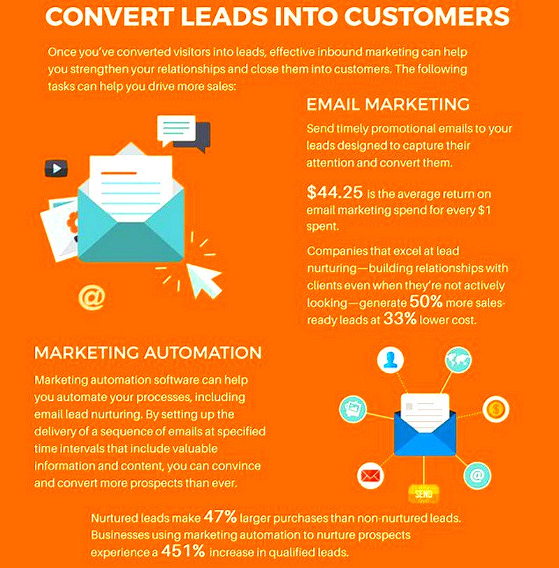Convert Leads Into Customers [Infographic]  #InboundMarketing #LeadGeneration #EmailMarketing #DigitalMarketing #MarketingAutomation <br>http://pic.twitter.com/WTnKwJRKMc