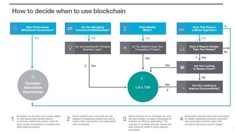 when do you need #blockchain?  http:// bit.ly/2sRvnUy  &nbsp;   @sbmeunier #web #startup #ml #bigdata #ethereum #fintech #app<br>http://pic.twitter.com/BOg675p3f6