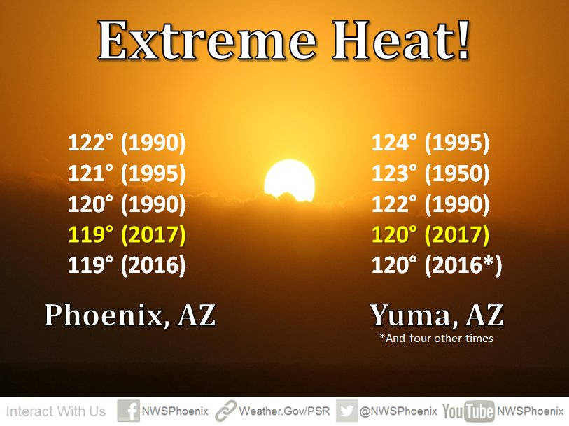 For context, there have only been three hotter such days in either #Phoenix or #Yuma. #azwx #azheat