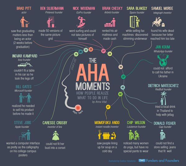 &quot;The Aha Moments – How #Entrepreneurs Realized What To Do In Life&quot;.  #vc #cvc #startup #SMBs #enterprise (@StrategicSteph)<br>http://pic.twitter.com/pGFq8GOkhI