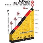 #TDF2017 Este es el perfil de La Planche des Belles Filles (1ª) 🚴🏻 5,9 km ↗️ med: 8,5% ↗️ máx: 20%
