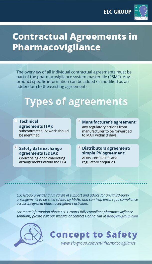 Elc Group On Twitter New Infographic Contractual Agreements In