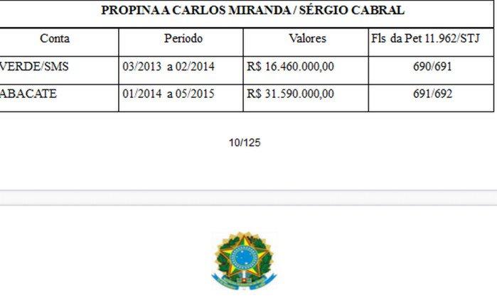 'Abacate' era uma das contas nas quais Cabral recebeu mais de R$ 120 milhões em propina. https://t.co/c8MiOLrcZq