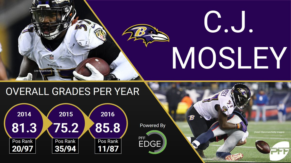 """Pro Football Focus on Twitter """"C J Mosley had a career year in"""