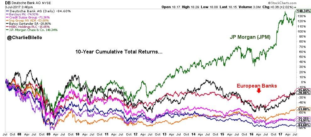 Total Returns, last 10 years... JP Morgan: +140% HSBC: -15% Santander: -21% ING: -53% Credit Suisse: -71% Barclays: -75% Deutsche Bank: -85%